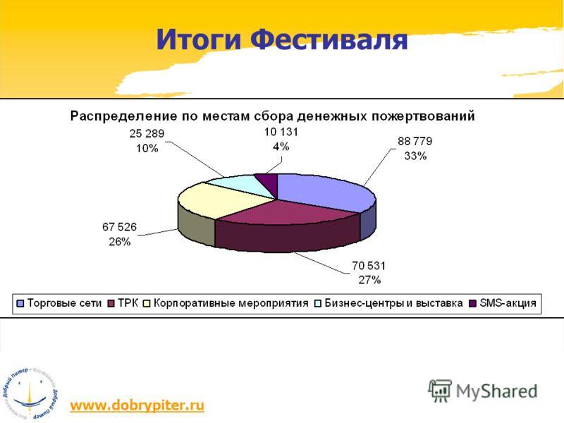 www.dobrypiter.ru Итоги Фестиваля