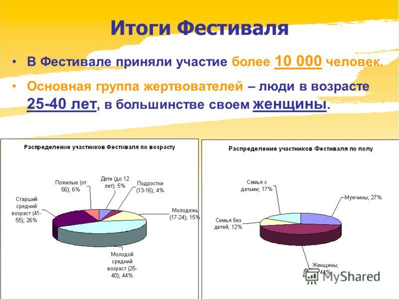 www.dobrypiter.ru Итоги Фестиваля В Фестивале приняли участие более 10 000 человек. Основная группа жертвователей – люди в возрасте 25-40 лет, в большинстве своем женщины.