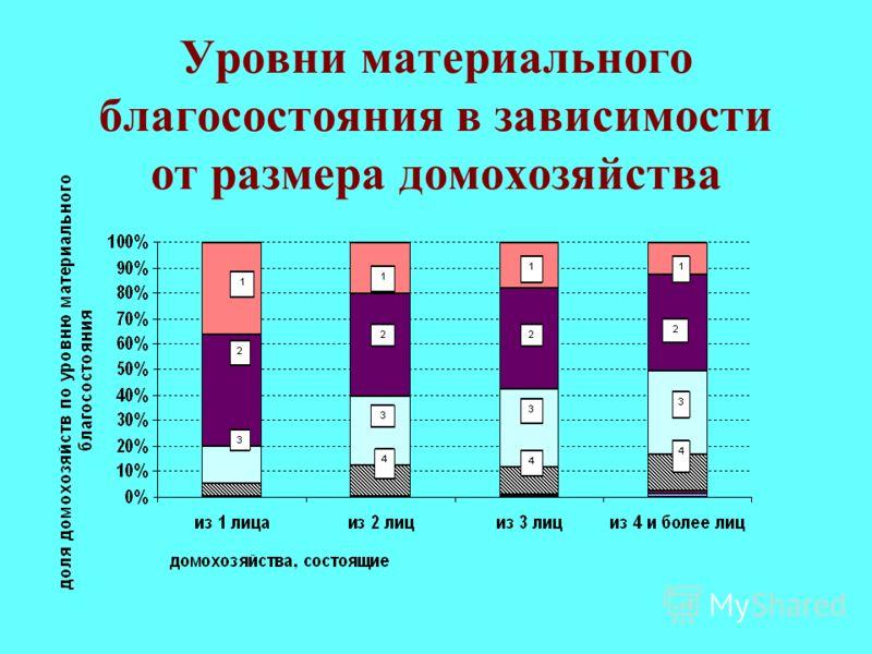 Уровни материального благосостояния в зависимости от размера домохозяйства