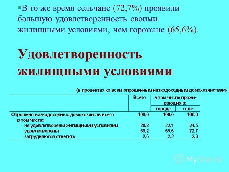 §В то же время сельчане (72,7%) проявили большую удовлетворенность своими жилищными условиями, чем горожане (65,6%). Удовлетворенность жилищными условиями