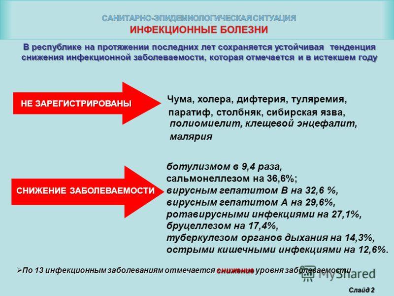 Слайд 2 НЕ ЗАРЕГИСТРИРОВАНЫ СНИЖЕНИЕ ЗАБОЛЕВАЕМОСТИ ботулизмом в 9,4 раза, сальмонеллезом на 36,6%; вирусным гепатитом В на 32,6 %, вирусным гепатитом А на 29,6%, ротавирусными инфекциями на 27,1%, бруцеллезом на 17,4%, туберкулезом органов дыхания н