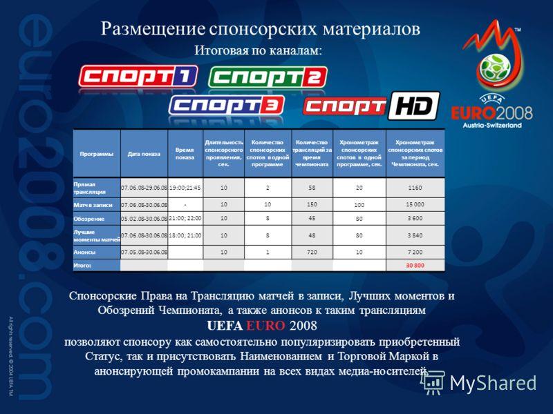 Итоговая по каналам: Размещение спонсорских материалов Спонсорские Права на Трансляцию матчей в записи, Лучших моментов и Обозрений Чемпионата, а также анонсов к таким трансляциям UEFA EURO 2008 позволяют спонсору как самостоятельно популяризировать