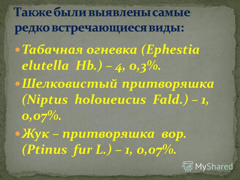 Табачная огневка (Ephestia elutella Hb.) – 4, 0,3%. Шелковистый притворяшка (Niptus holoueucus Fald.) – 1, 0,07%. Жук – притворяшка вор. (Ptinus fur L.) – 1, 0,07%.