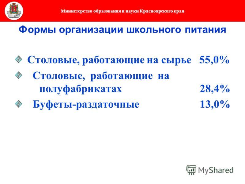 Министерство образования и науки Красноярского края Формы организации школьного питания Столовые, работающие на сырье 55,0% Столовые, работающие на полуфабрикатах 28,4% Буфеты-раздаточные 13,0%
