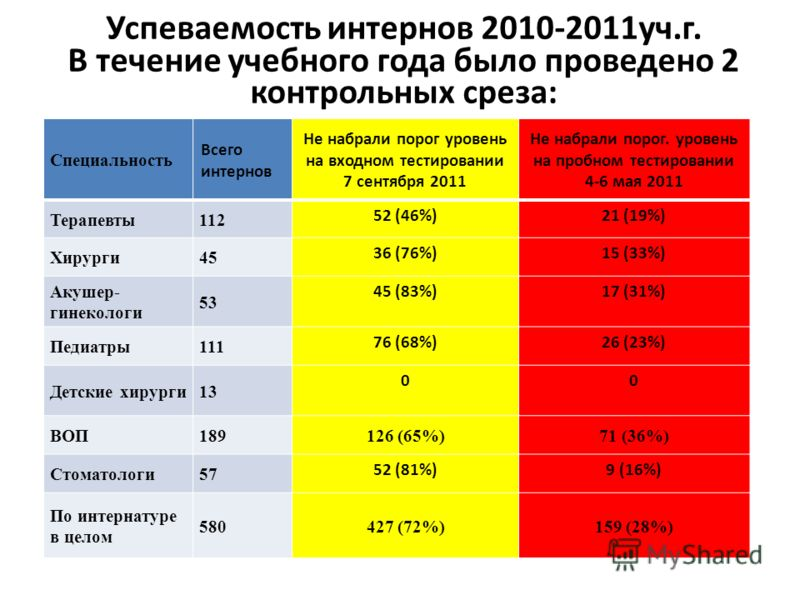 Успеваемость интернов 2010-2011уч.г. В течение учебного года было проведено 2 контрольных среза: Специальность Всего интернов Не набрали порог уровень на входном тестировании 7 сентября 2011 Не набрали порог. уровень на пробном тестировании 4-6 мая 2