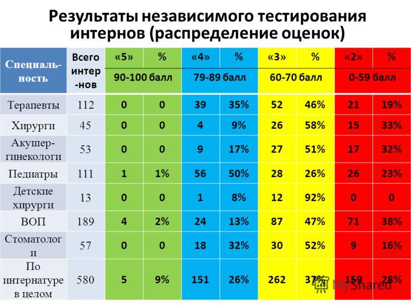 Результаты независимого тестирования интернов (распределение оценок) Специаль- ность Всего интер -нов «5»%«4»%«3»%«2»% 90-100 балл79-89 балл60-70 балл0-59 балл Терапевты112 003935%5246%2119% Хирурги45 0049%2658%1533% Акушер- гинекологи 53 00917%2751%