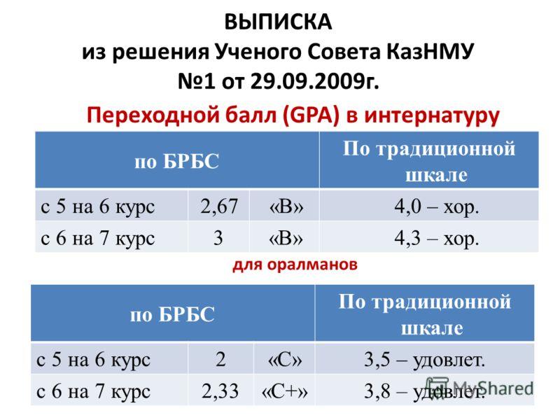 ВЫПИСКА из решения Ученого Совета КазНМУ 1 от 29.09.2009г. по БРБС По традиционной шкале с 5 на 6 курс2,67«В»4,0 – хор. с 6 на 7 курс3«В»4,3 – хор. по БРБС По традиционной шкале с 5 на 6 курс2«С»«С»3,5 – удовлет. с 6 на 7 курс2,33«С+»3,8 – удовлет. д