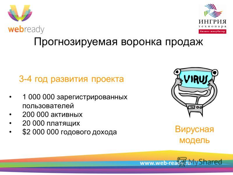 Пример структуры презентации Прогнозируемая воронка продаж 1 000 000 зарегистрированных пользователей 200 000 активных 20 000 платящих $2 000 000 годового дохода www.web-ready.ru Вирусная модель 3-4 год развития проекта