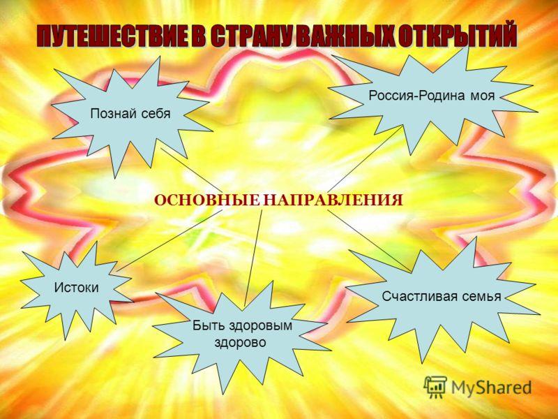 ОСНОВНЫЕ НАПРАВЛЕНИЯ Познай себя Россия-Родина моя Истоки Быть здоровым здорово Счастливая семья