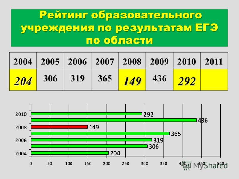 Рейтинг образовательного учреждения по результатам ЕГЭ по области 20042005200620072008200920102011204306319365149 436292