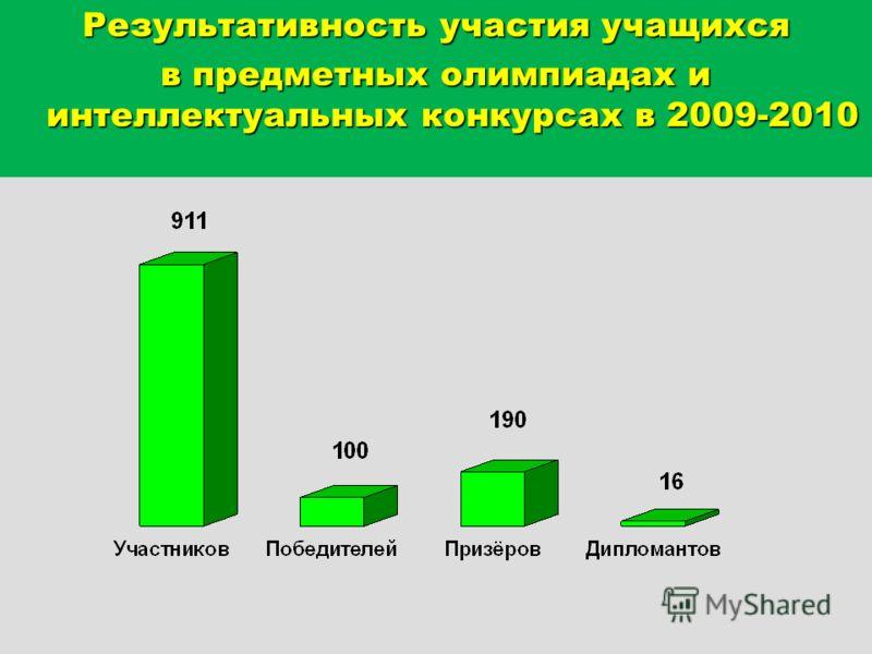 Результативность участия учащихся в предметных олимпиадах и интеллектуальных конкурсах в 2009-2010