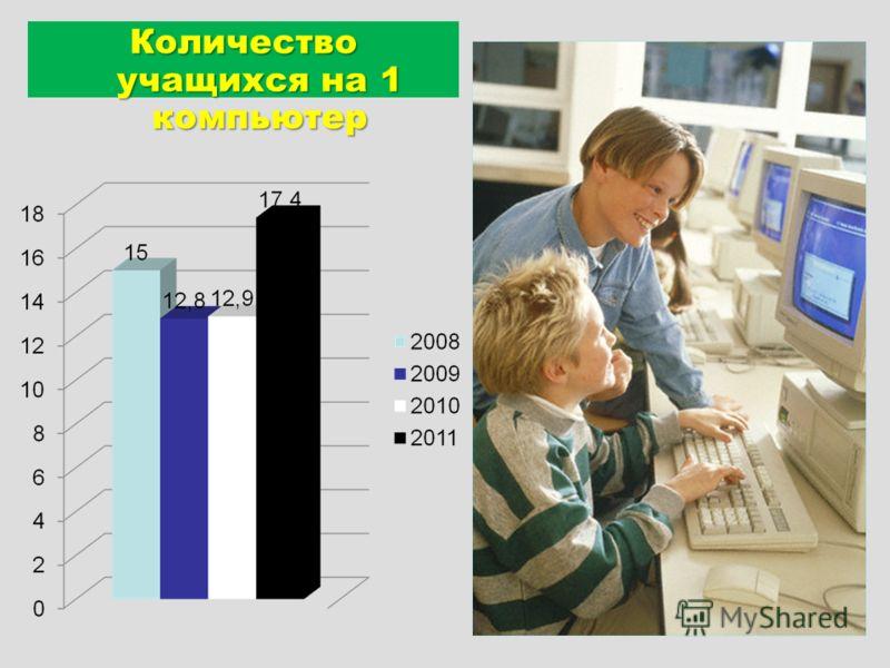 Количество учащихся на 1 компьютер