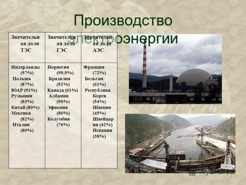 Производство электроэнергии Значительн ая доля ТЭС Значительн ая доля ГЭС Значительн ая доля АЭС Нидерланды (97%) Польша (87%) ЮАР (91%) Румыния (83%) Китай (80%) Мексика (82%) Италия (80%) Норвегия (99,5%) Бразилия (92%) Канада (61%) Албания (90%) Э