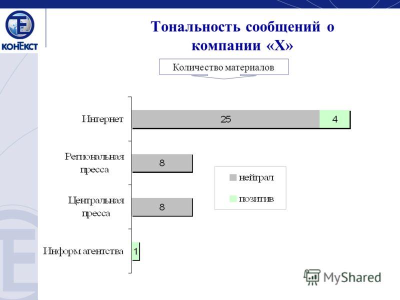 Тональность сообщений о компании «Х» Количество материалов