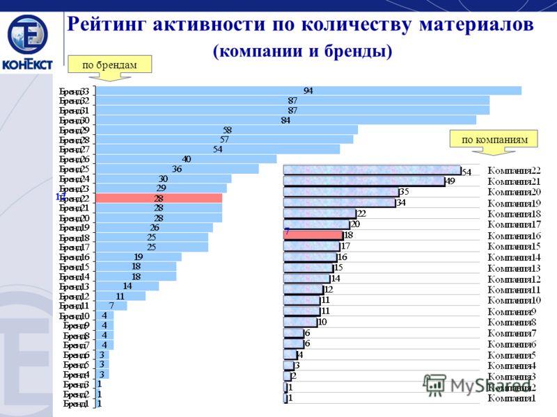 Рейтинг активности по количеству материалов (компании и бренды) по компаниям по брендам 7 12