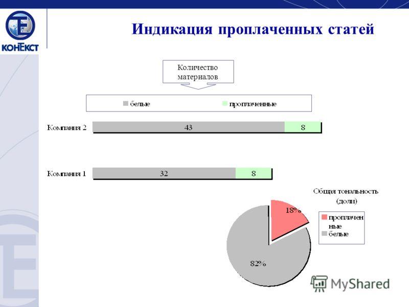 Количество материалов Индикация проплаченных статей