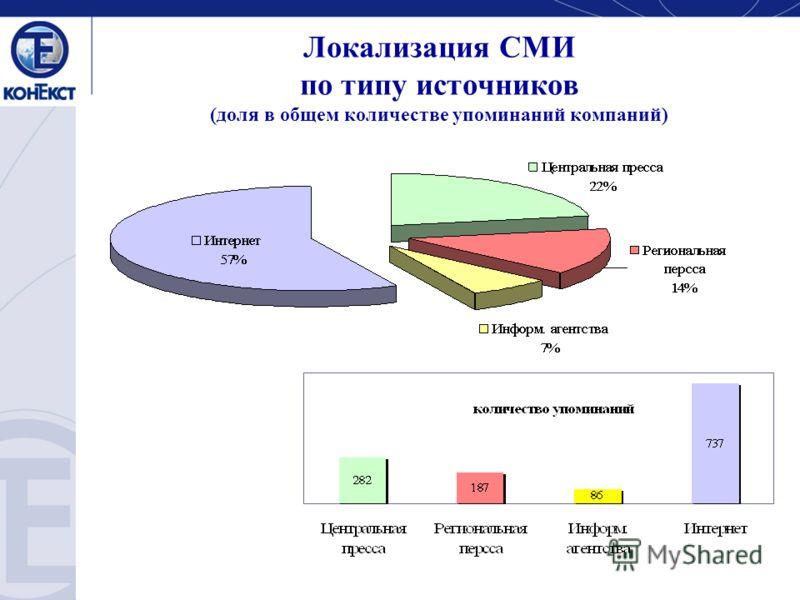 Локализация СМИ по типу источников (доля в общем количестве упоминаний компаний)