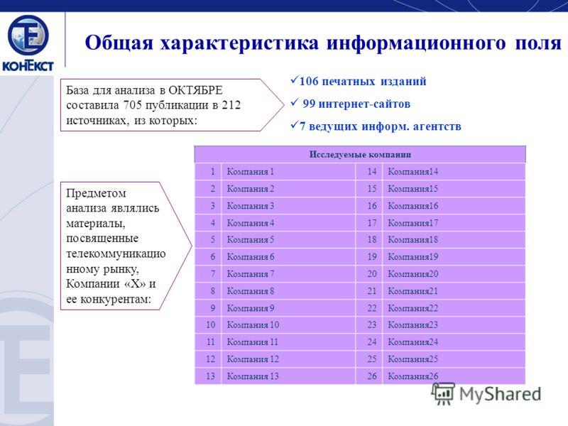 Общая характеристика информационного поля База для анализа в ОКТЯБРЕ составила 705 публикации в 212 источниках, из которых: 106 печатных изданий 99 интернет-сайтов 7 ведущих информ. агентств Предметом анализа являлись материалы, посвященные телекомму