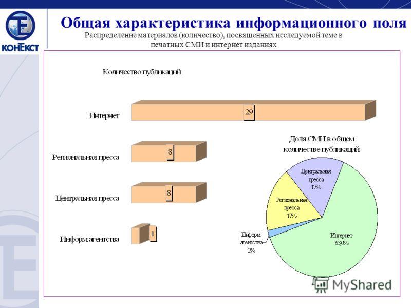 Общая характеристика информационного поля Распределение материалов (количество), посвященных исследуемой теме в печатных СМИ и интернет изданиях
