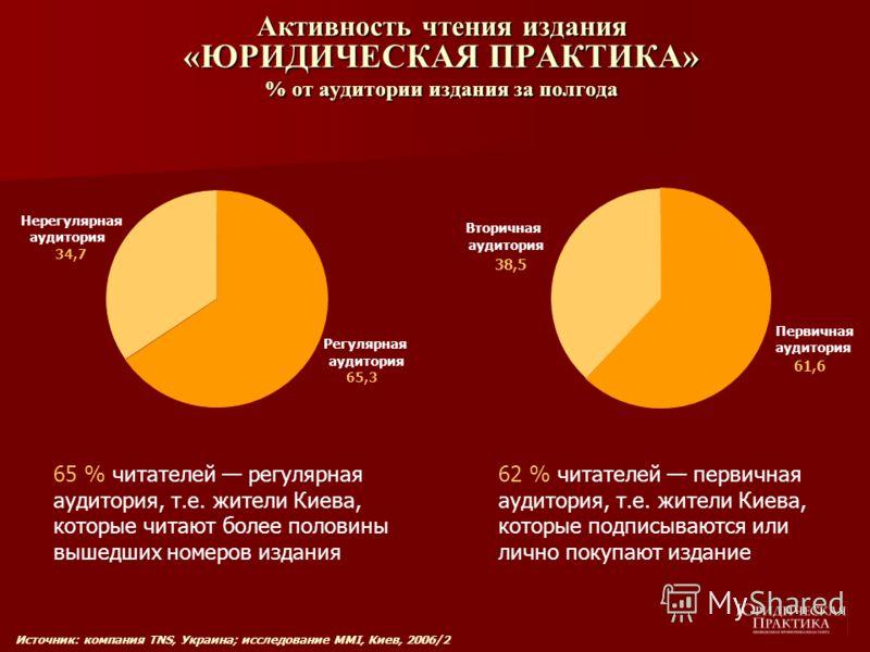 Активность чтения издания «ЮРИДИЧЕСКАЯ ПРАКТИКА» % от аудитории издания за полгода Регулярная аудитория 65,3 Нерегулярная аудитория 34,7 65 % читателей регулярная аудитория, т.е. жители Киева, которые читают более половины вышедших номеров издания 62