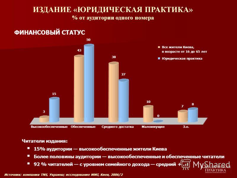 ИЗДАНИЕ «ЮРИДИЧЕСКАЯ ПРАКТИКА» % от аудитории одного номера ФИНАНСОВЫЙ СТАТУС 3 15 43 50 38 27 10 0 7 8 ВысокообеспеченныеОбеспеченныеСреднего достаткаМалоимущиеЗ.о. Все жители Киева, в возрасте от 16 до 65 лет Юридическая практика Читатели издания: