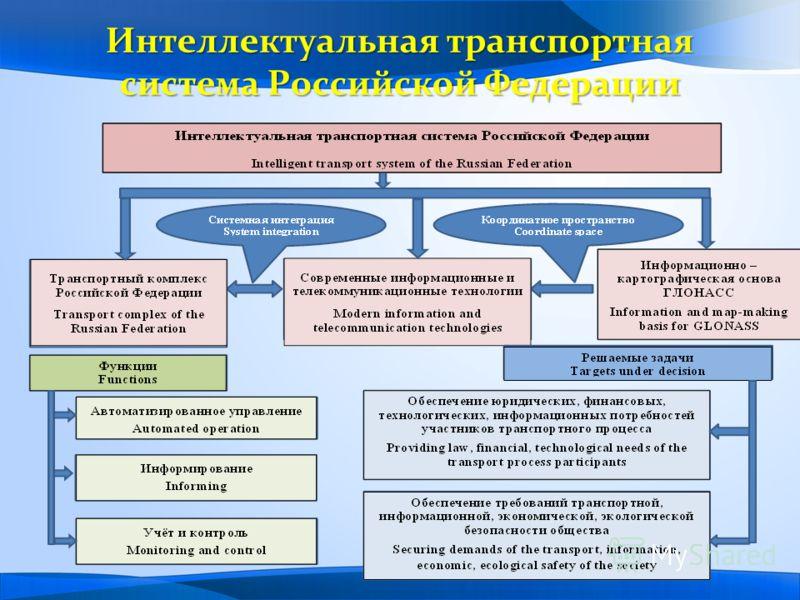 Интеллектуальная транспортная система Российской Федерации