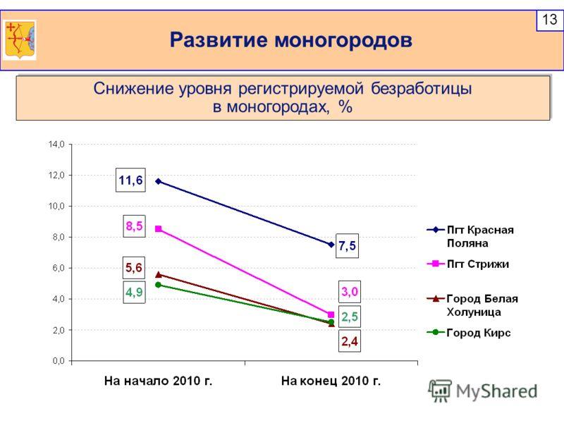 Развитие моногородов 13 Снижение уровня регистрируемой безработицы в моногородах, % Снижение уровня регистрируемой безработицы в моногородах, %