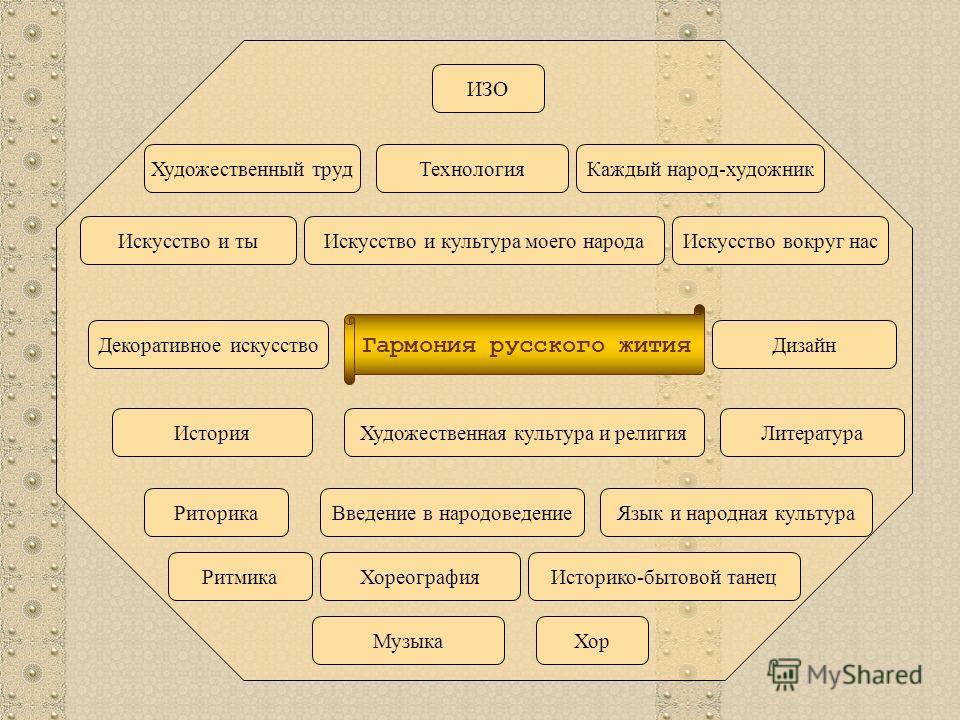 Мир искусства - образная форма эстетического освоения действительности Доминирующим предметом является изобразительное искусство, в основе которого лежит идея гармонии русского жития.