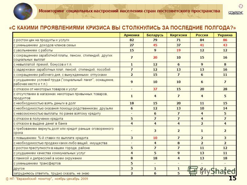 Мониторинг социальных настроений населения стран постсоветского пространства 15 © НП