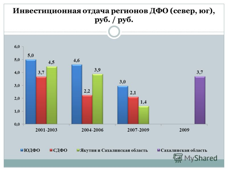 Инвестиционная отдача регионов ДФО (север, юг), руб. / руб.