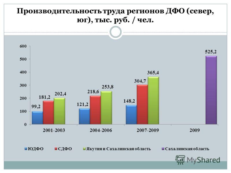 Производительность труда регионов ДФО (север, юг), тыс. руб. / чел.