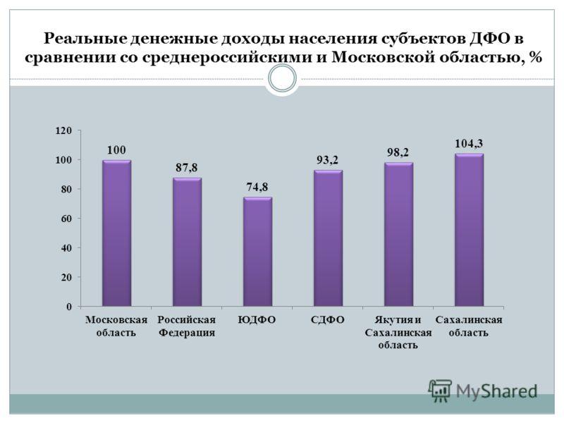 Реальные денежные доходы населения субъектов ДФО в сравнении со среднероссийскими и Московской областью, %