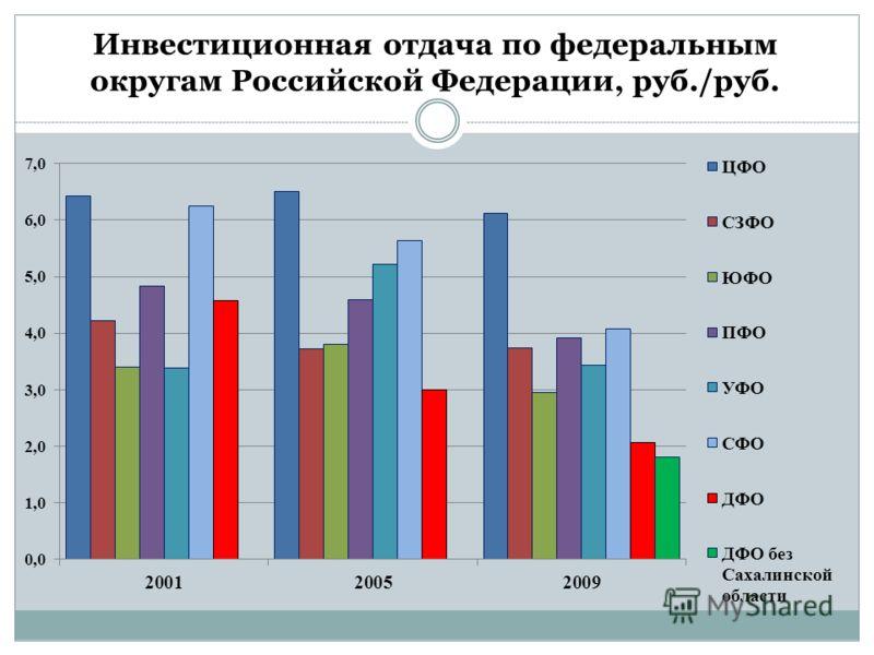 Инвестиционная отдача по федеральным округам Российской Федерации, руб./руб.