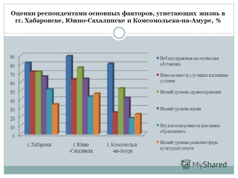 Оценки респондентами основных факторов, угнетающих жизнь в гг. Хабаровске, Южно-Сахалинске и Комсомольска-на-Амуре, %