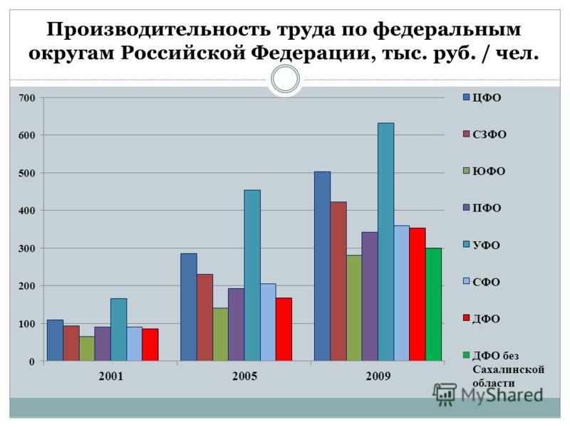 Производительность труда по федеральным округам Российской Федерации, тыс. руб. / чел.