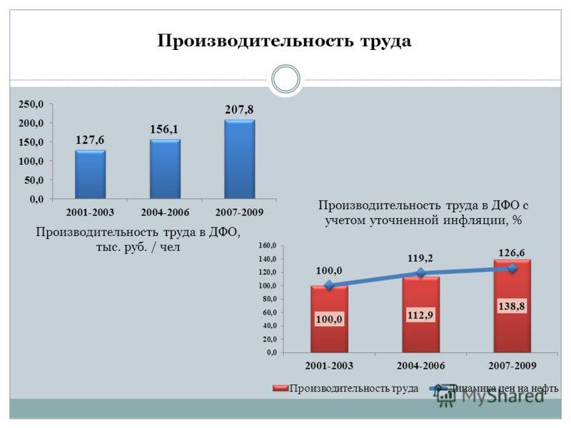 Производительность труда Производительность труда в ДФО, тыс. руб. / чел Производительность труда в ДФО с учетом уточненной инфляции, %