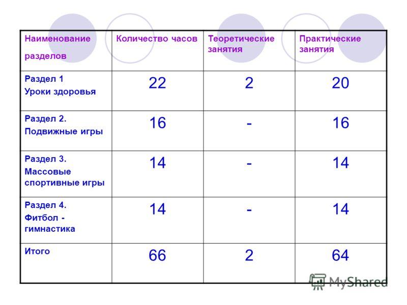 Наименование разделов Количество часовТеоретические занятия Практические занятия Раздел 1 Уроки здоровья 22220 Раздел 2. Подвижные игры 16- Раздел 3. Массовые спортивные игры 14- Раздел 4. Фитбол - гимнастика 14- Итого 66264