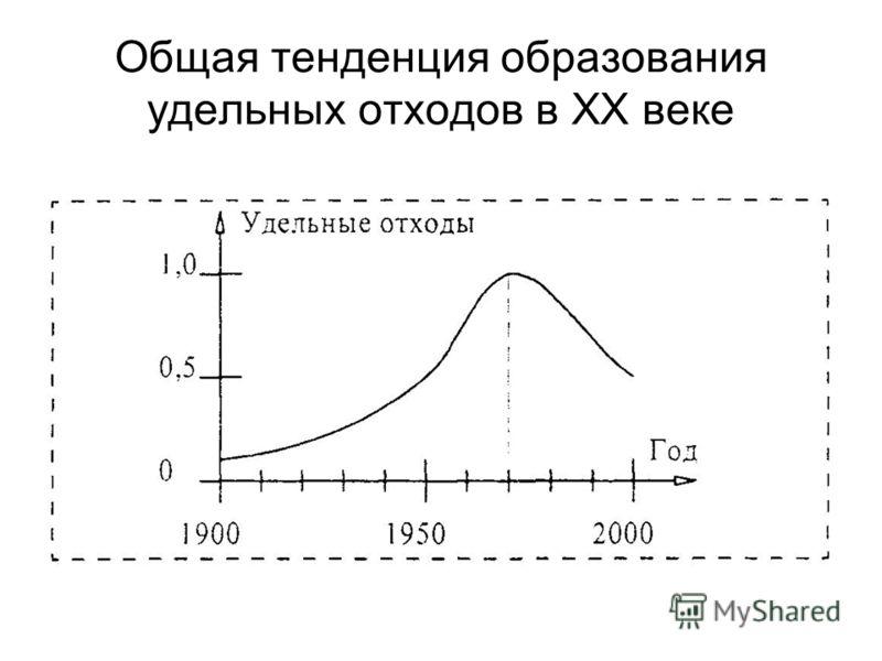 Общая тенденция образования удельных отходов в XX веке