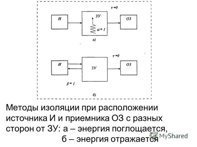 Методы изоляции при расположении источника И и приемника ОЗ с разных сторон от ЗУ: а – энергия поглощается, б – энергия отражается