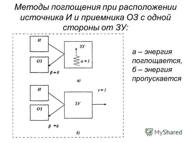 Методы поглощения при расположении источника И и приемника ОЗ с одной стороны от ЗУ: а – энергия поглощается, б – энергия пропускается