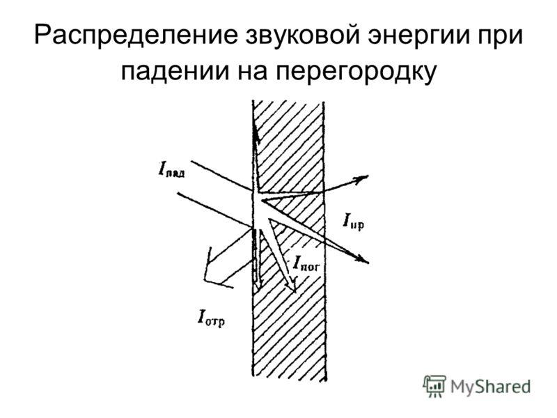 Распределение звуковой энергии при падении на перегородку