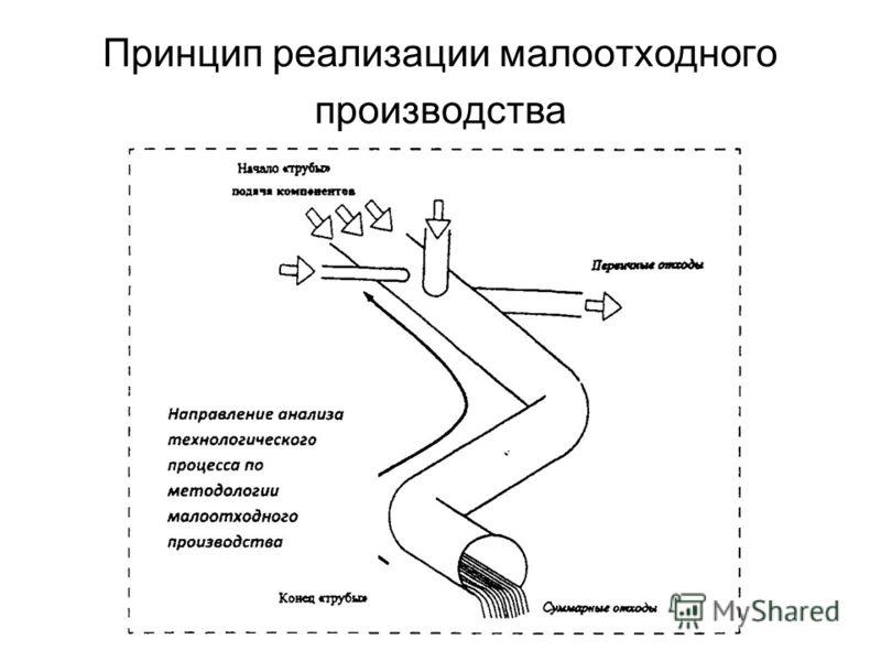 Принцип реализации малоотходного производства