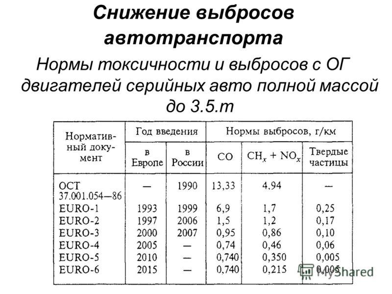 Снижение выбросов автотранспорта Нормы токсичности и выбросов с ОГ двигателей серийных авто полной массой до 3.5.т