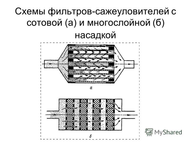 Схемы фильтров-сажеуловителей с сотовой (а) и многослойной (б) насадкой