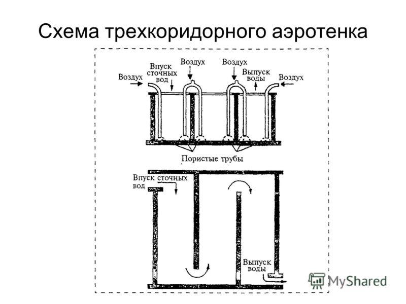 Схема трехкоридорного аэротенка
