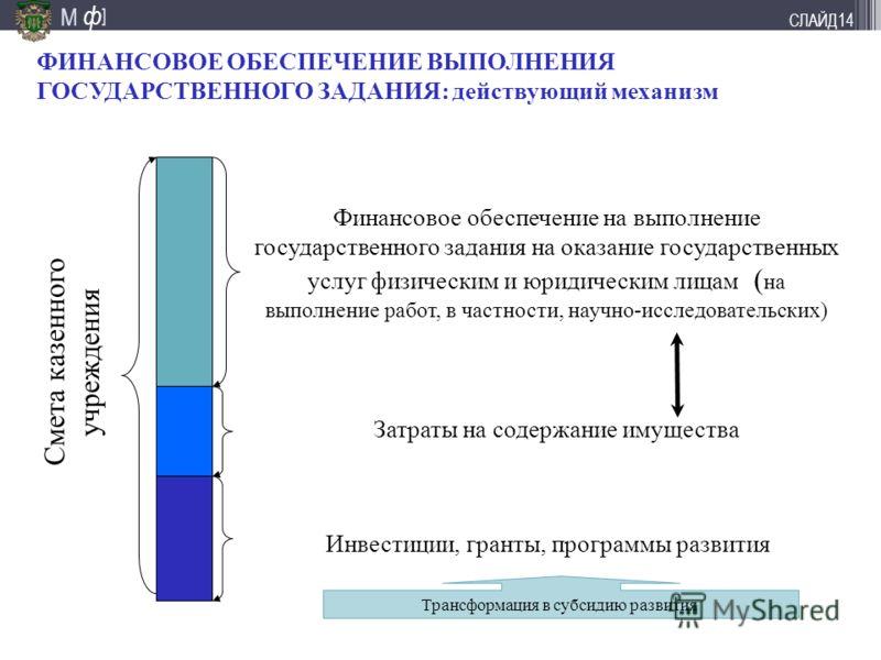 М ] ф СЛАЙД13 Решения по взаимосвязи проекта госзадания и объемов бюджетных ассигнований - в проект государственного задания включается информация по нормативу затрат (или в качестве показателя, или в разделе по отчетности, или в разделе финансовое о