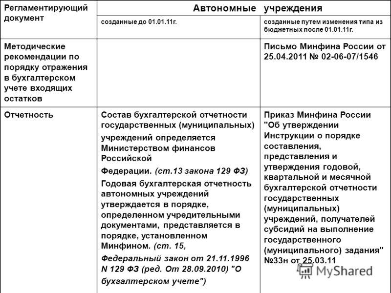 Методические рекомендации по порядку отражения в бухгалтерском учете входящих остатков Письмо Минфина России от 25.04.2011 02-06-07/1546 ОтчетностьСостав бухгалтерской отчетности государственных (муниципальных) учреждений определяется Министерством ф