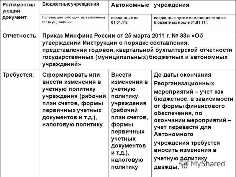 ОтчетностьПриказ Минфина России от 25 марта 2011 г. 33н «Об утверждении Инструкции о порядке составления, представления годовой, квартальной бухгалтерской отчетности государственных (муниципальных) бюджетных и автономных учреждений» Требуется:Сформир