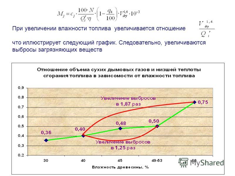 При увеличении влажности топлива увеличивается отношение что иллюстрирует следующий график. Следовательно, увеличиваются выбросы загрязняющих веществ