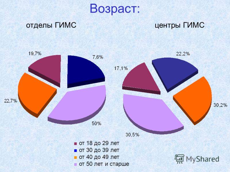 Возраст: отделы ГИМС центры ГИМС от 18 до 29 лет от 30 до 39 лет от 40 до 49 лет от 50 лет и старше